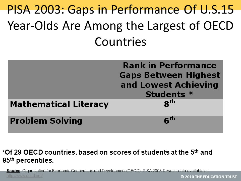 © 2010 THE EDUCATION TRUST * Of 29 OECD countries, based on scores of students at the 5 th and 95 th percentiles.