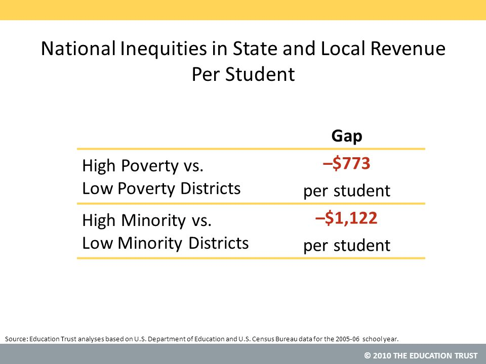 © 2010 THE EDUCATION TRUST Source: National Inequities in State and Local Revenue Per Student Gap High Poverty vs.