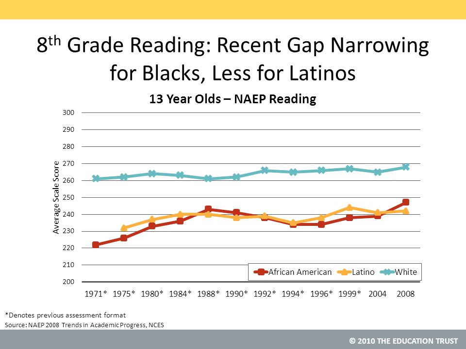 © 2010 THE EDUCATION TRUST African American and Latino 17 Year-Olds Read at Same Levels As White 13 Year-Olds Source: National Center for Education Statistics, NAEP 2004 Trends in Academic Progress Note: Long-Term Trends NAEP