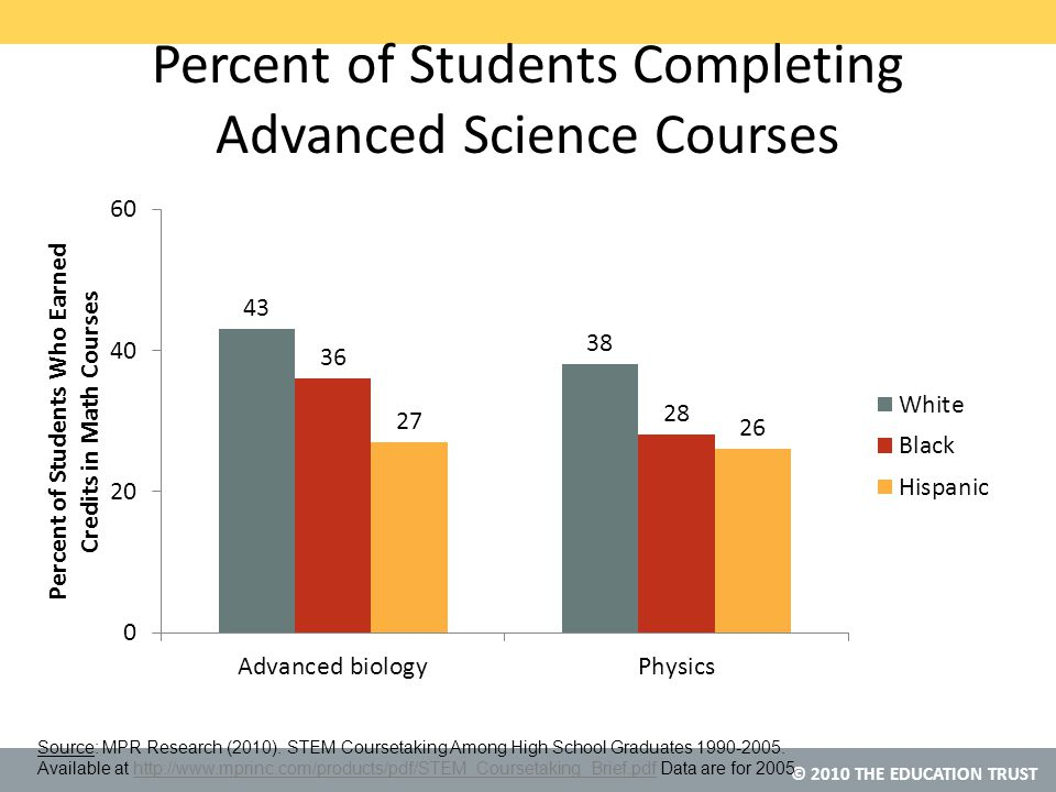 © 2010 THE EDUCATION TRUST Percent of Students Completing Advanced Science Courses Source: MPR Research (2010).