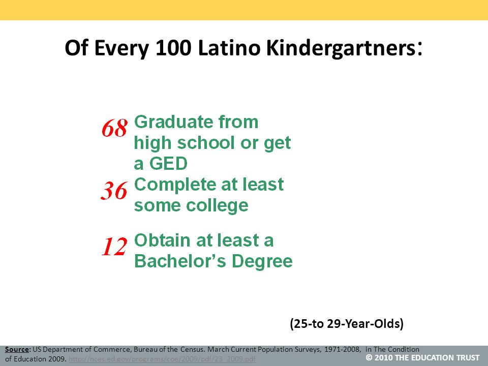© 2010 THE EDUCATION TRUST Of Every 100 Latino Kindergartners : (25-to 29-Year-Olds) Source: US Department of Commerce, Bureau of the Census.