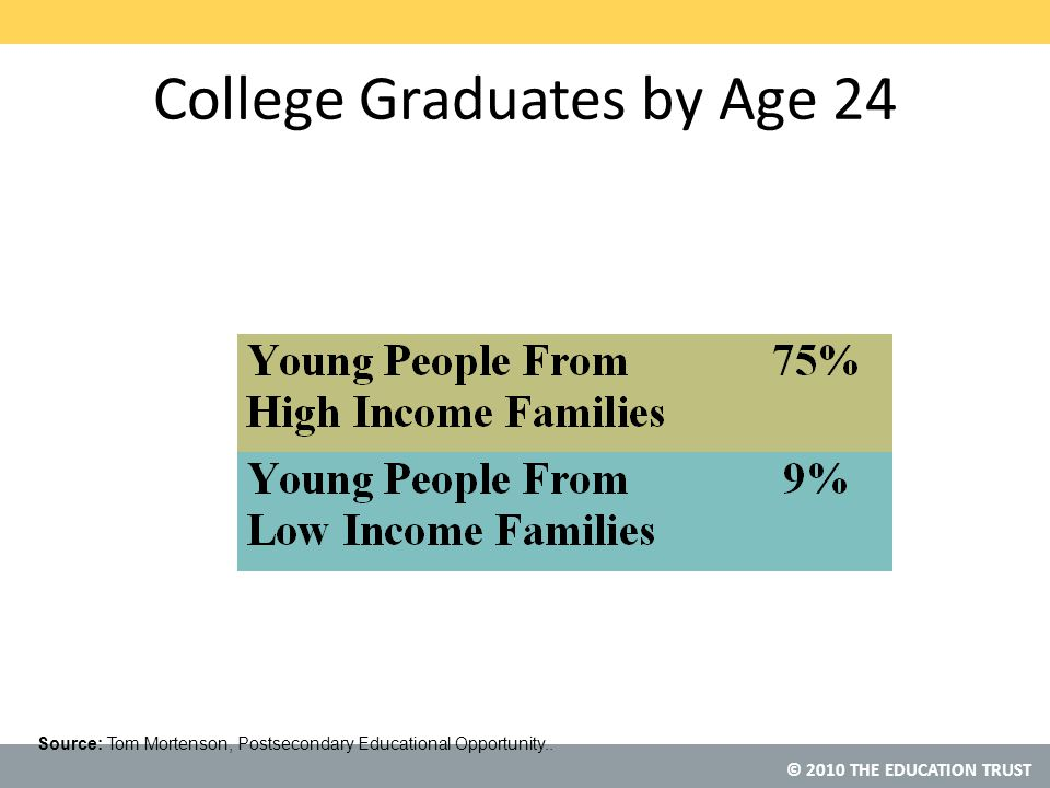 © 2010 THE EDUCATION TRUST College Graduates by Age 24 Source: Tom Mortenson, Postsecondary Educational Opportunity..