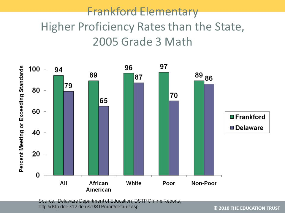 © 2010 THE EDUCATION TRUST Frankford Elementary Higher Proficiency Rates than the State, 2005 Grade 3 Math Source: Delaware Department of Education, DSTP Online Reports,