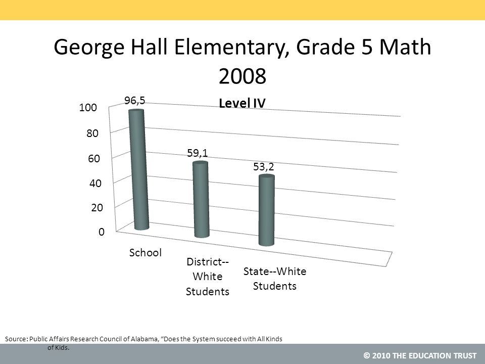 © 2010 THE EDUCATION TRUST Source: George Hall Elementary, Grade 5 Math 2008 Public Affairs Research Council of Alabama, Does the System succeed with All Kinds of Kids.