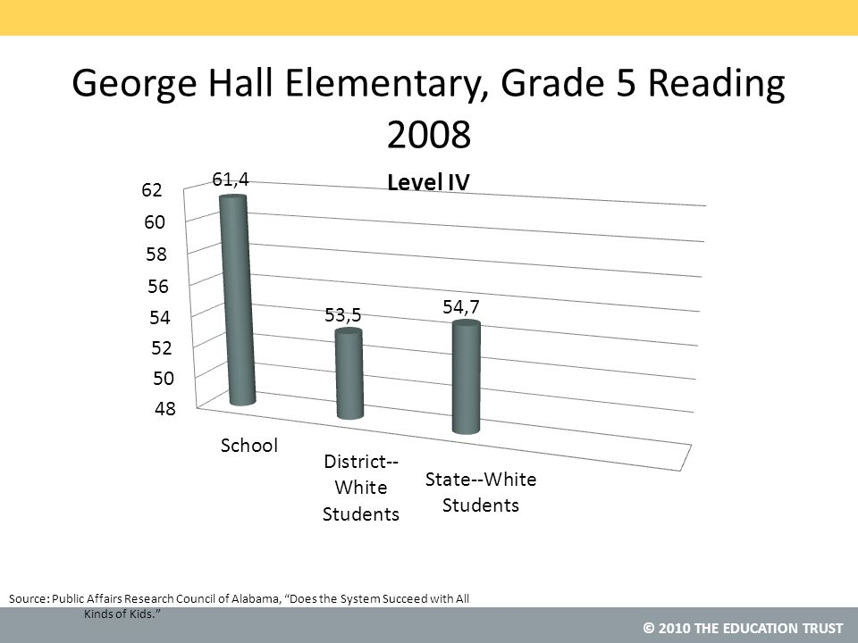 © 2010 THE EDUCATION TRUST Source: George Hall Elementary, Grade 5 Reading 2008 Public Affairs Research Council of Alabama, Does the System Succeed with All Kinds of Kids.