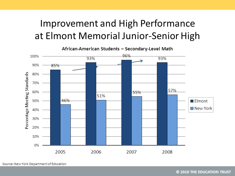 © 2010 THE EDUCATION TRUST Source: Improvement and High Performance at Elmont Memorial Junior-Senior High New York Department of Education