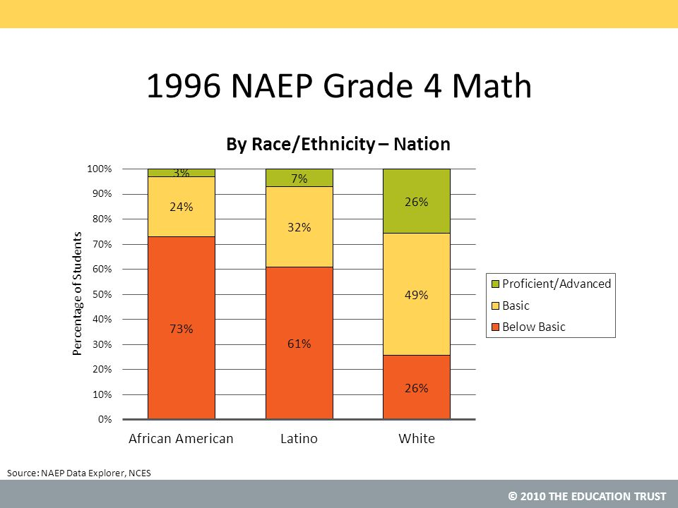 © 2010 THE EDUCATION TRUST Percent of Students Completing Advanced Math Courses Source: MPR Research (2010).