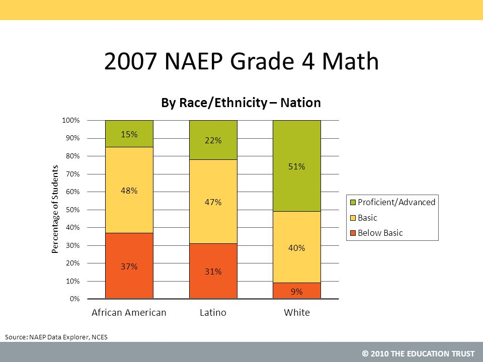 © 2010 THE EDUCATION TRUST Source: NAEP Grade 4 Math 1996 Compared to 2007 NAEP Data Explorer, NCES
