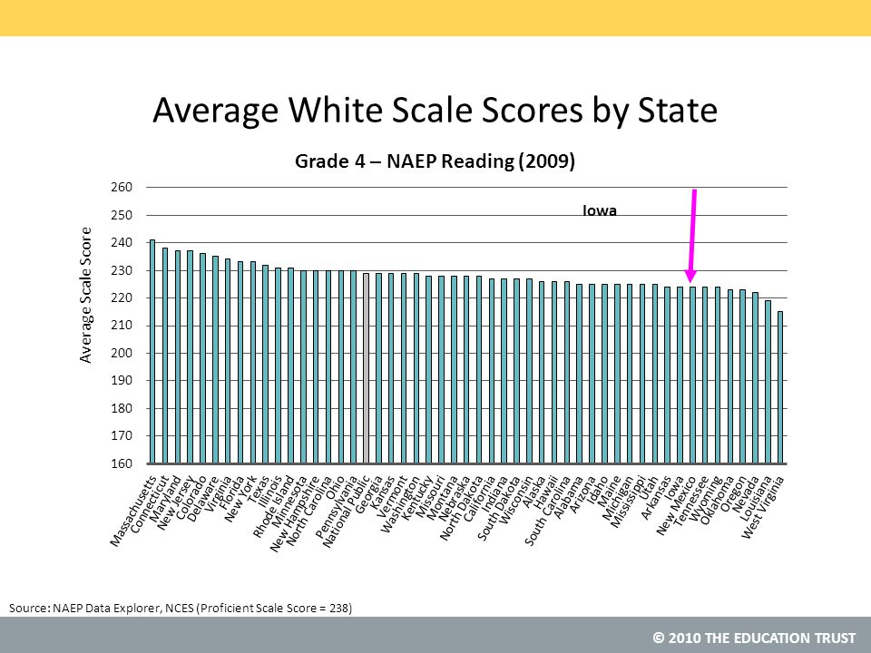 © 2010 THE EDUCATION TRUST Source:NAEP Data Explorer, NCES (Proficient Scale Score = 238) Average White Scale Scores by State Iowa