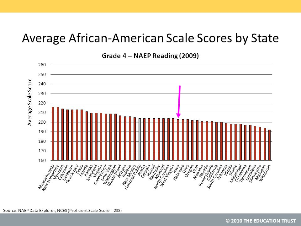 © 2010 THE EDUCATION TRUST Source:NAEP Data Explorer, NCES (Proficient Scale Score = 238) Average African-American Scale Scores by State