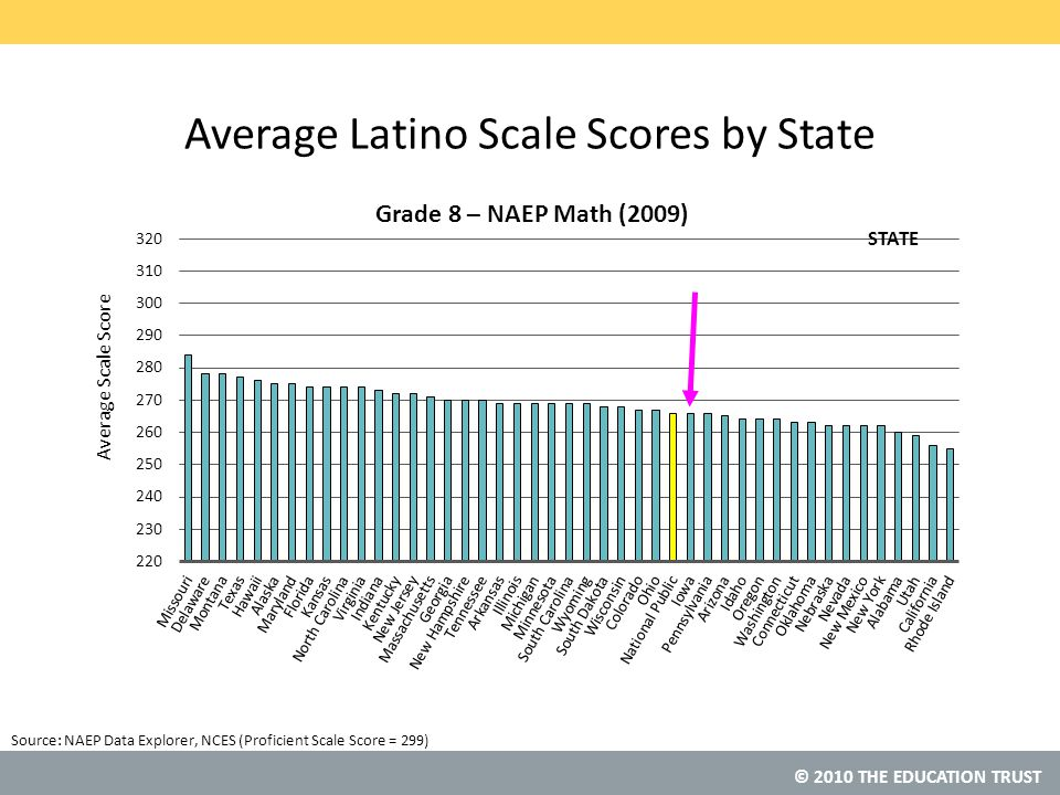 © 2010 THE EDUCATION TRUST Source: Average Latino Scale Scores by State NAEP Data Explorer, NCES (Proficient Scale Score = 299) STATE