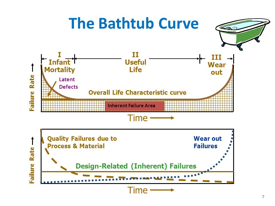 6 The Bathtub Curve Shows reliability of a product in terms of failure rate per month The curve presents two shaded areas – Latent defect rate Causes early failure after a product is delivered – Inherent failure rate Function of product design, materials, processes, and technologies used in manufacturing.