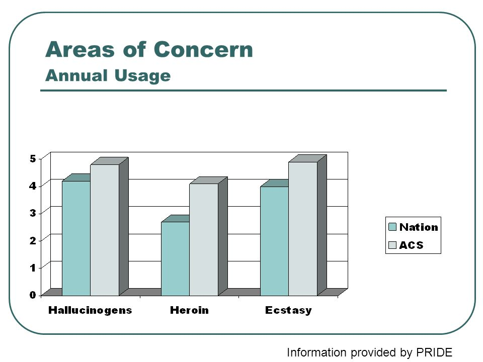 Areas of Concern Annual Usage Information provided by PRIDE