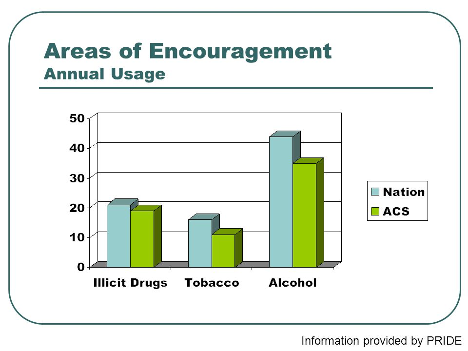 Areas of Encouragement Annual Usage Information provided by PRIDE
