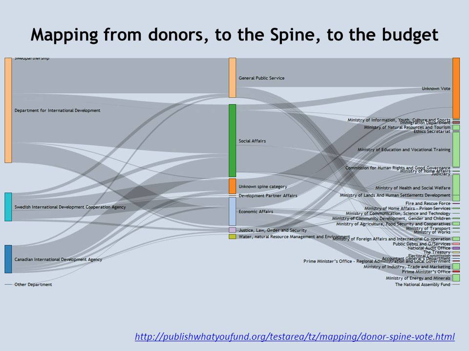 Mapping from donors, to the Spine, to the budget http://publishwhatyoufund.org/testarea/tz/mapping/donor-spine-vote.html