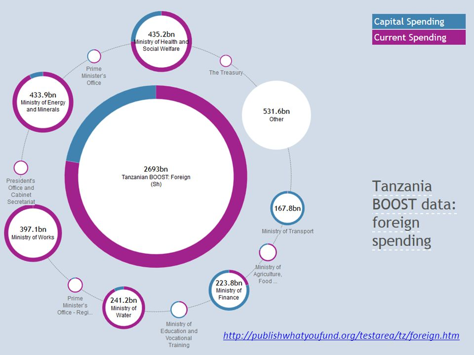 Mapping Donors' CRS Sectors against the Common Code http://publishwhatyoufund.org/testarea/tz/mapping/donors-category.html
