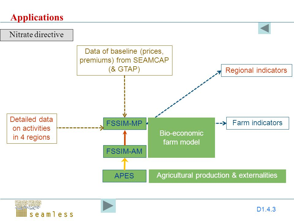 D1.4.3 Applications Nitrate directive FSSIM-MP APES FSSIM-AM Farm indicators Detailed data on activities in 4 regions Agricultural production & externalities Data of baseline (prices, premiums) from SEAMCAP (& GTAP) Bio-economic farm model Regional indicators