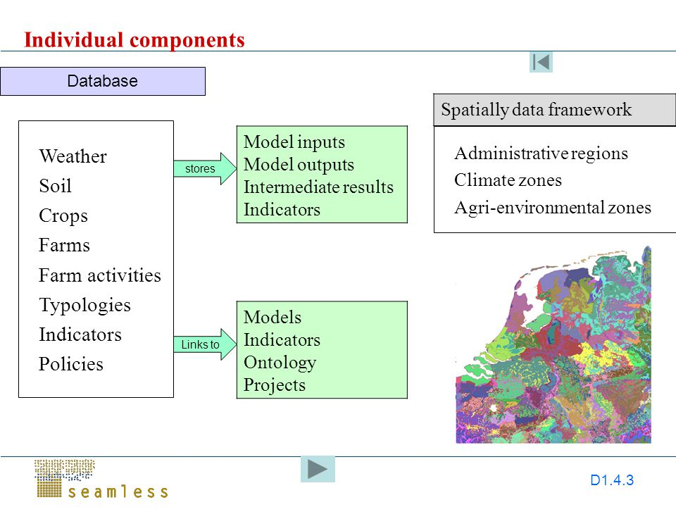 D1.4.3 Model inputs Model outputs Intermediate results Indicators Weather Soil Crops Farms Farm activities Typologies Indicators Policies Spatially data framework Database Administrative regions Climate zones Agri-environmental zones stores Models Indicators Ontology Projects Links to Individual components