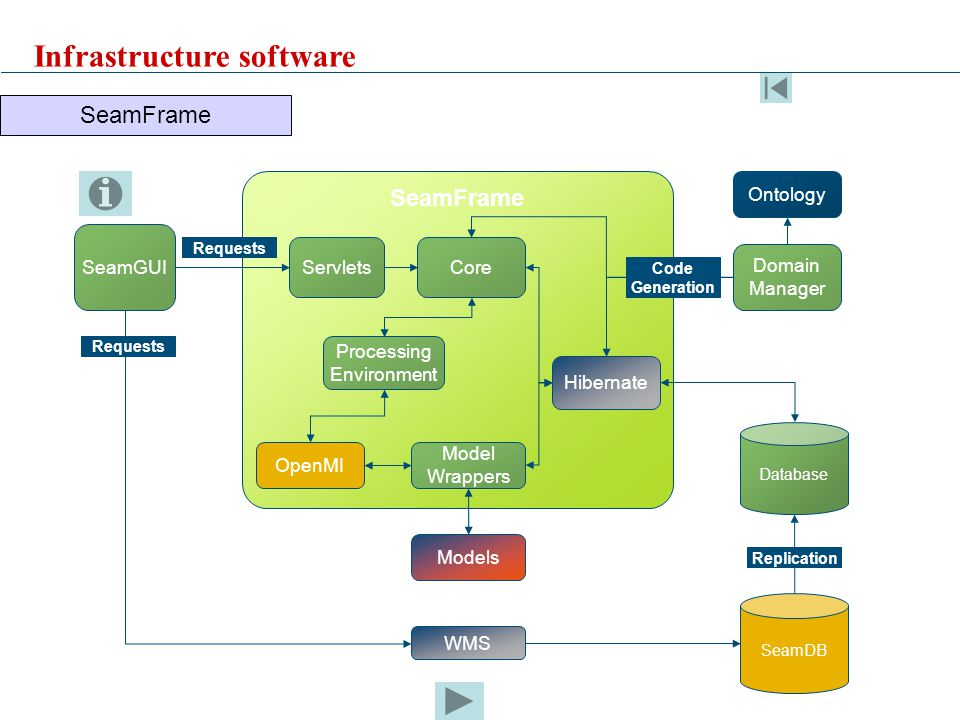 SeamFrame SeamGUI Ontology Database SeamDB WMS Replication Domain Manager OpenMI Processing Environment Servlets Model Wrappers Core Models Requests Hibernate Code Generation SeamFrame Infrastructure software