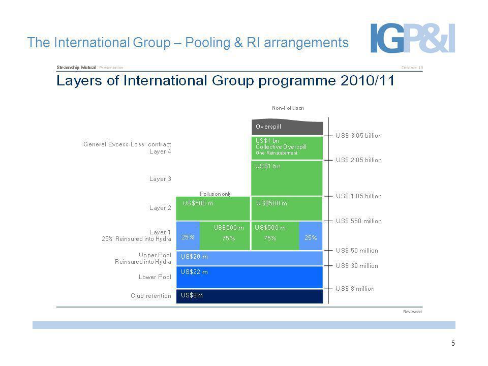 5 The International Group – Pooling & RI arrangements