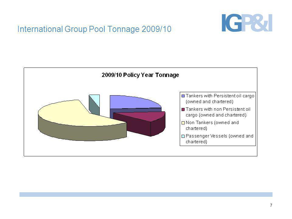 8 International Group Pool Tonnage 2010/11
