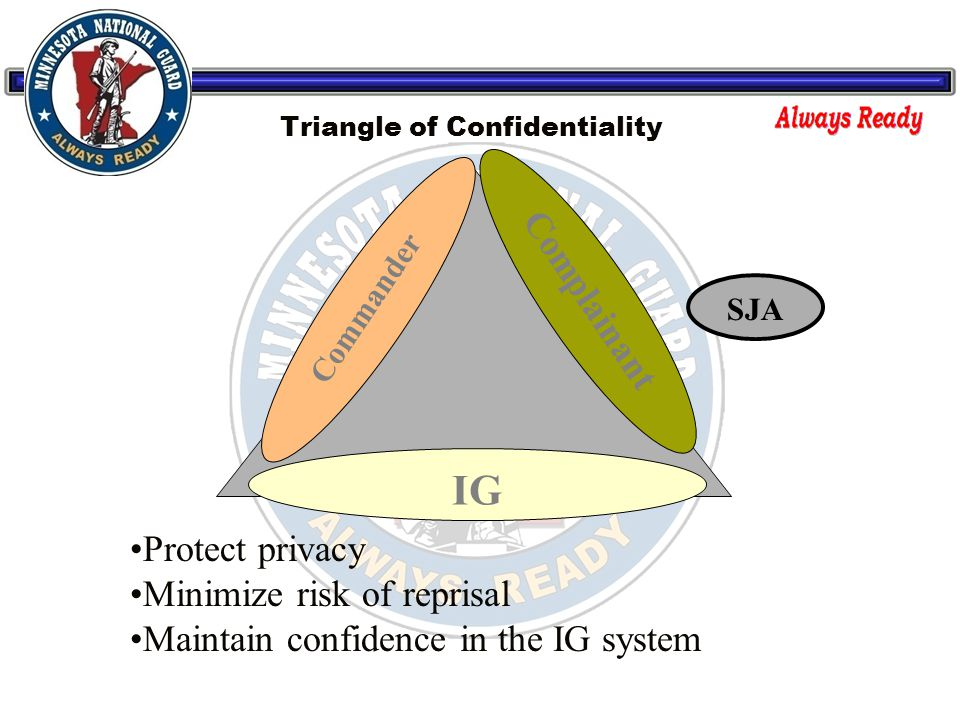 Triangle of Confidentiality IG Commander Complainant SJA Protect privacy Minimize risk of reprisal Maintain confidence in the IG system