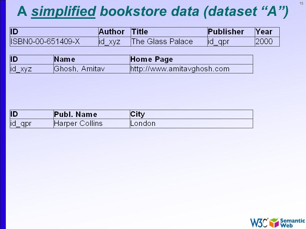 15 A simplified bookstore data (dataset A )