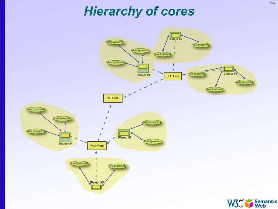 164 Hierarchy of cores