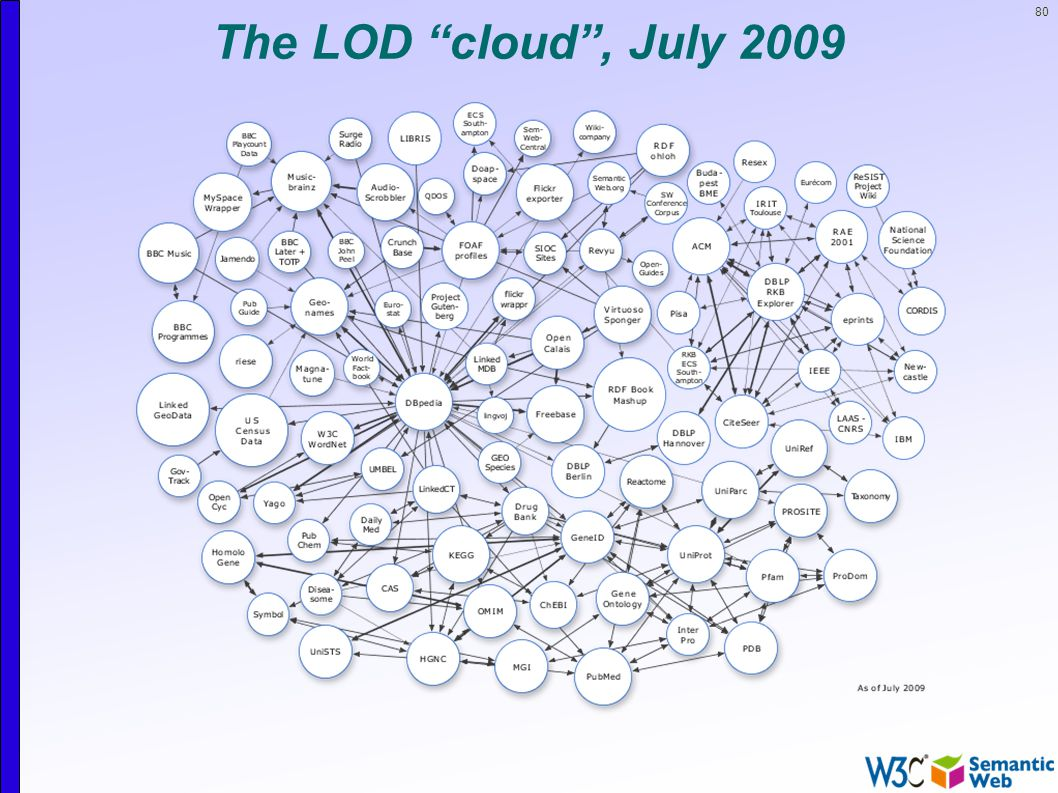 80 The LOD cloud , July 2009