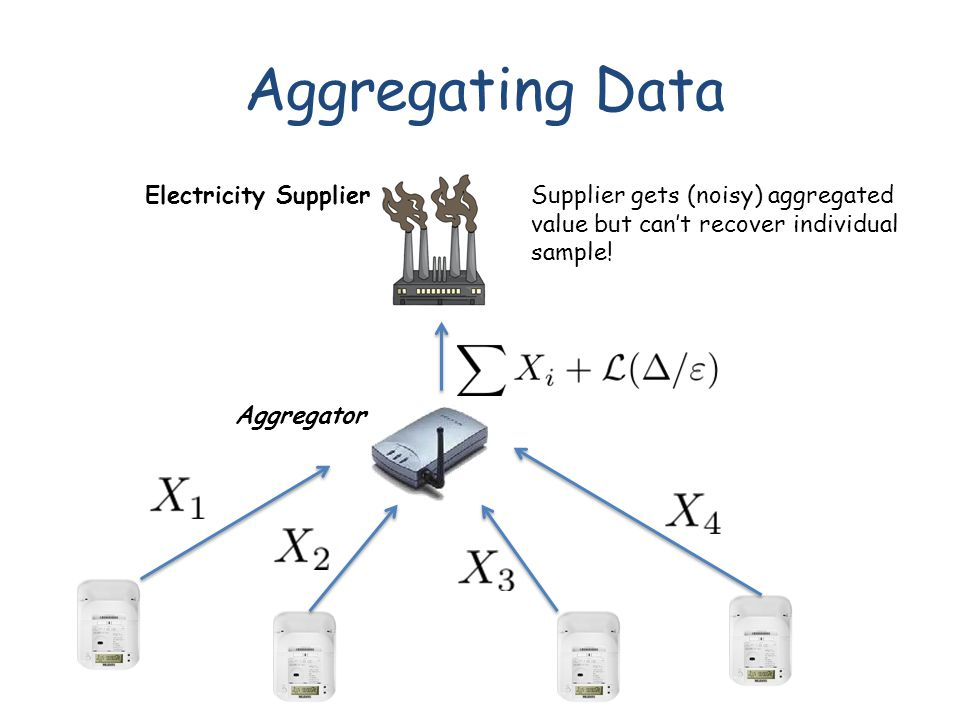 Aggregating Data Electricity Supplier Aggregator Supplier gets (noisy) aggregated value but can't recover individual sample!
