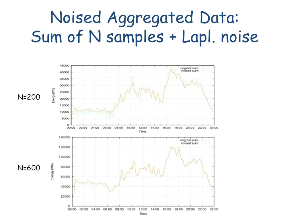 Noised Aggregated Data: Sum of N samples + Lapl. noise N=200 N=600