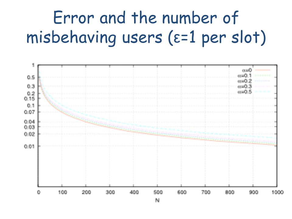 Error and the number of misbehaving users ( ε =1 per slot)