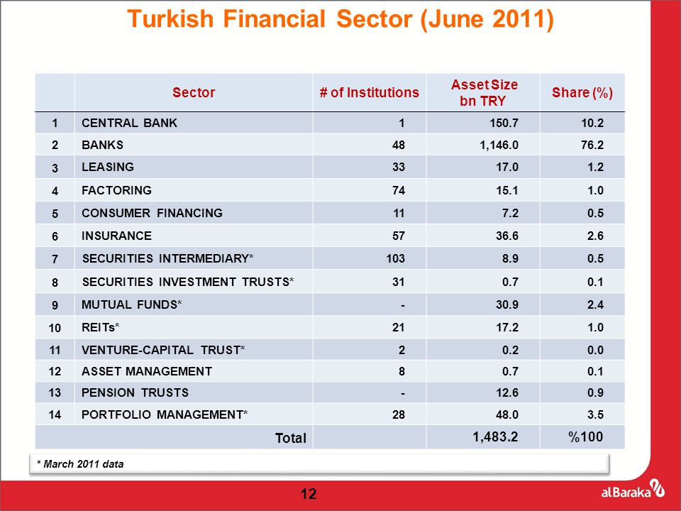 Sector# of Institutions Asset Size bn TRY Share (%) 1 CENTRAL BANK1150.710.2 2 BANKS481,146.076.2 3 LEASING3317.01.2 4 FACTORING7415.11.0 5 CONSUMER FINANCING117.20.5 6 INSURANCE5736.62.6 7 SECURITIES INTERMEDIARY*1038.90.5 8 SECURITIES INVESTMENT TRUSTS*310.70.1 9 MUTUAL FUNDS*-30.92.4 10 REITs*2117.21.0 11 VENTURE-CAPITAL TRUST*20.20.0 12 ASSET MANAGEMENT80.70.1 13 PENSION TRUSTS-12.60.9 14 PORTFOLIO MANAGEMENT*2848.03.5 Total 1,483.2%100 Turkish Financial Sector (June 2011) * March 2011 data 12