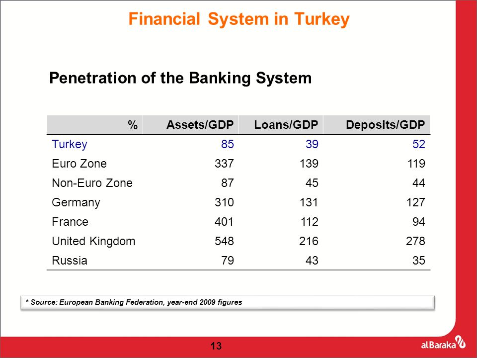 Financial System in Turkey Penetration of the Banking System %Assets/GDPLoans/GDPDeposits/GDP Turkey853952 Euro Zone337139119 Non-Euro Zone874544 Germany310131127 France40111294 United Kingdom548216278 Russia794335 * Source: European Banking Federation, year-end 2009 figures 13
