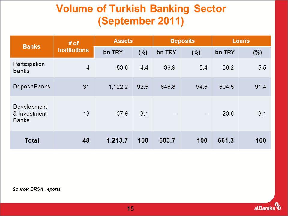Banks # of Institutions AssetsDepositsLoans bn TRY(%)bn TRY(%)bn TRY (%) Participation Banks 453.64.436.95.436.25.5 Deposit Banks311,122.292.5646.894.6604.591.4 Development & Investment Banks 1337.93.1--20.63.1 Total481,213.7100683.7100661.3100 Volume of Turkish Banking Sector (September 2011) 15 Source: BRSA reports
