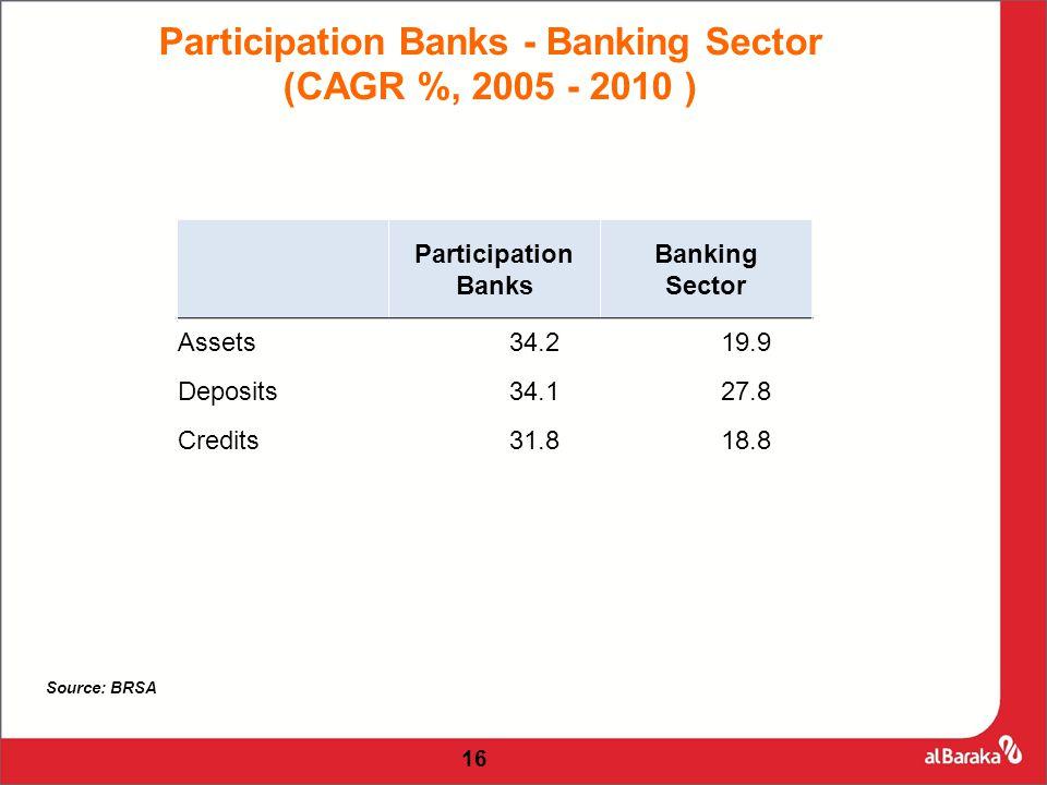 Participation Banks Banking Sector Assets34.219.9 Deposits34.127.8 Credits31.818.8 16 Participation Banks - Banking Sector (CAGR %, 2005 - 2010 ) Source: BRSA