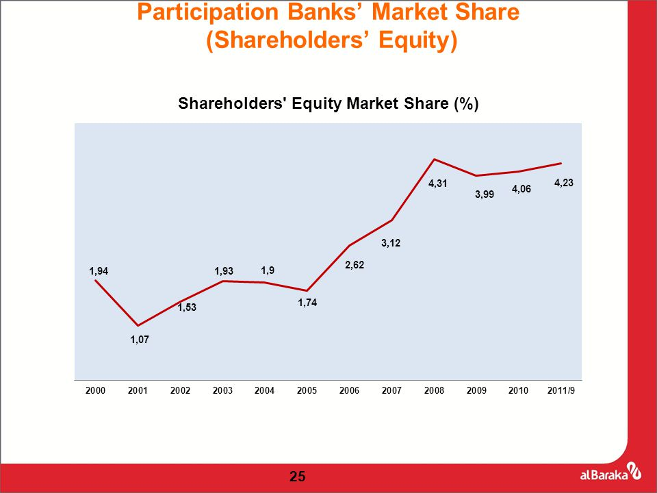 25 Participation Banks' Market Share (Shareholders' Equity)