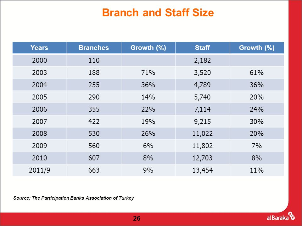 Branch and Staff Size 26 YearsBranchesGrowth (%)StaffGrowth (%) 2000110 2,182 200318871%3,52061% 200425536%4,78936% 200529014%5,74020% 200635522%7,11424% 200742219%9,21530% 200853026%11,02220% 20095606%11,8027% 20106078%12,7038% 2011/96639%13,45411% Source: The Participation Banks Association of Turkey