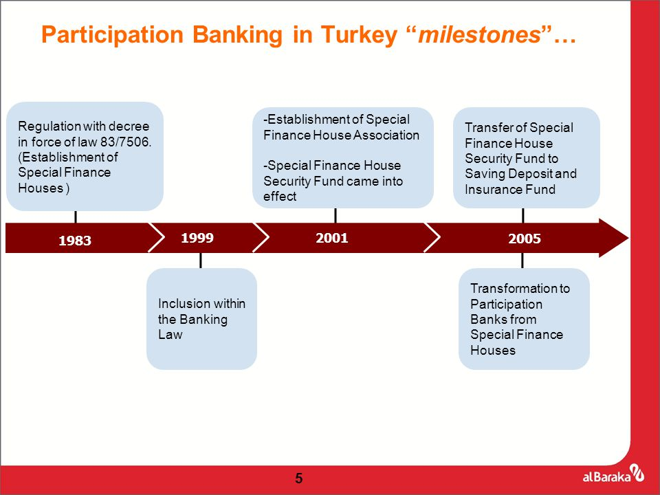 Participation Banking in Turkey milestones … Regulation with decree in force of law 83/7506.