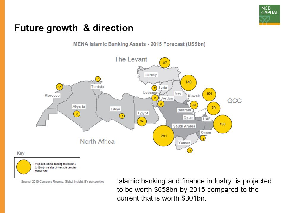 Future growth & direction Islamic banking and finance industry is projected to be worth $658bn by 2015 compared to the current that is worth $301bn.