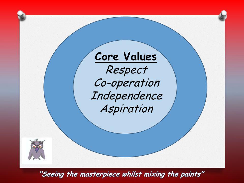 O Respect O Co-operation O Independence O Aspiration Core Values Respect Co-operation Independence Aspiration