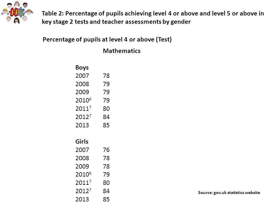 Activity 2 Read through the 14 comments attributed to boys and girls' attitudes to / feelings about maths.
