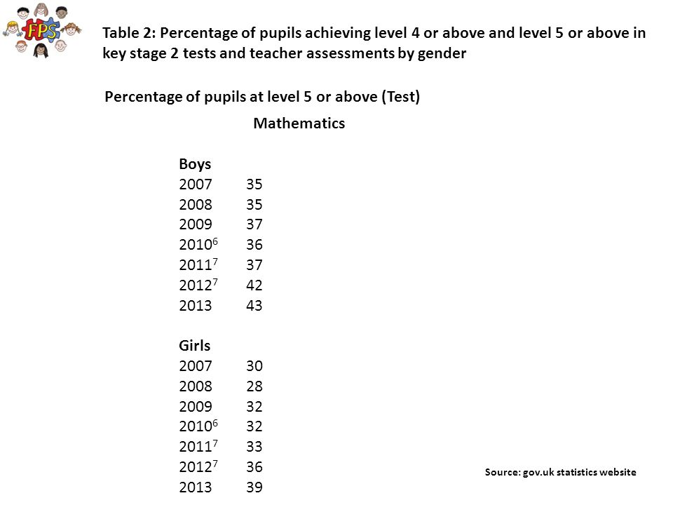 A project in Lancashire found that overall the most successful strategies in improving girls' confidence, engagement and achievement in mathematics were: The use of talk partners and thinking time (no hands up); The development of an ethos in the class dialogue about difficulties and a 'team approach' to overcoming these; The use of success criteria, learning prompts and working walls; Giving frequent praise and encouragement; Maths club aimed at girls.