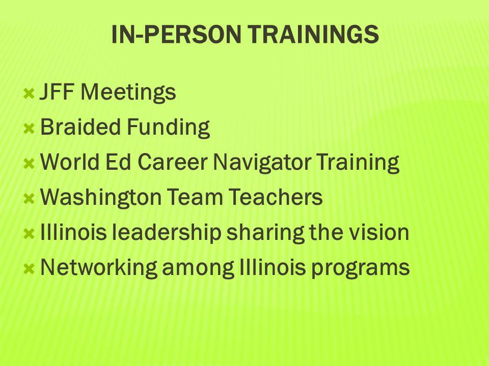 IN-PERSON TRAININGS  JFF Meetings  Braided Funding  World Ed Career Navigator Training  Washington Team Teachers  Illinois leadership sharing the