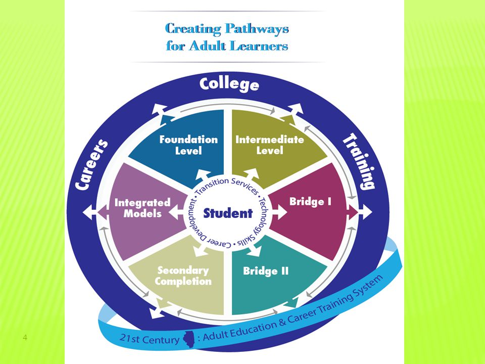 CONNECTING CAREER AND TECHNICAL EDUCATION TO ADULT CAREER PATHWAYS  Accelerating Opportunity  Illinois Career & Academic Pathways Initiative  Alliance for Quality Career Pathways  Workforce Strategic Plan  CTE's role and how to get there 5