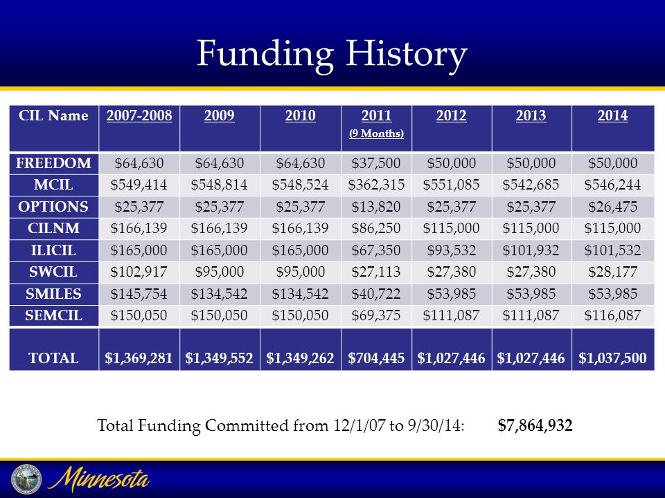 Funding History CIL Name 2007-200820092010 2011 (9 Months) 201220132014 FREEDOM$64,630 $37,500$50,000 MCIL$549,414$548,814$548,524$362,315$551,085$542,685$546,244 OPTIONS$25,377 $13,820$25,377 $26,475 CILNM$166,139 $86,250$115,000 ILICIL$165,000 $67,350$93,532$101,932$101,532 SWCIL$102,917$95,000 $27,113$27,380 $28,177 SMILES$145,754$134,542 $40,722$53,985 SEMCIL$150,050 $69,375$111,087 $116,087 TOTAL $1,369,281 $1,349,552 $1,349,262 $704,445 $1,027,446 $1,027,446 $1,037,500 Total Funding Committed from 12/1/07 to 9/30/14: $7,864,932