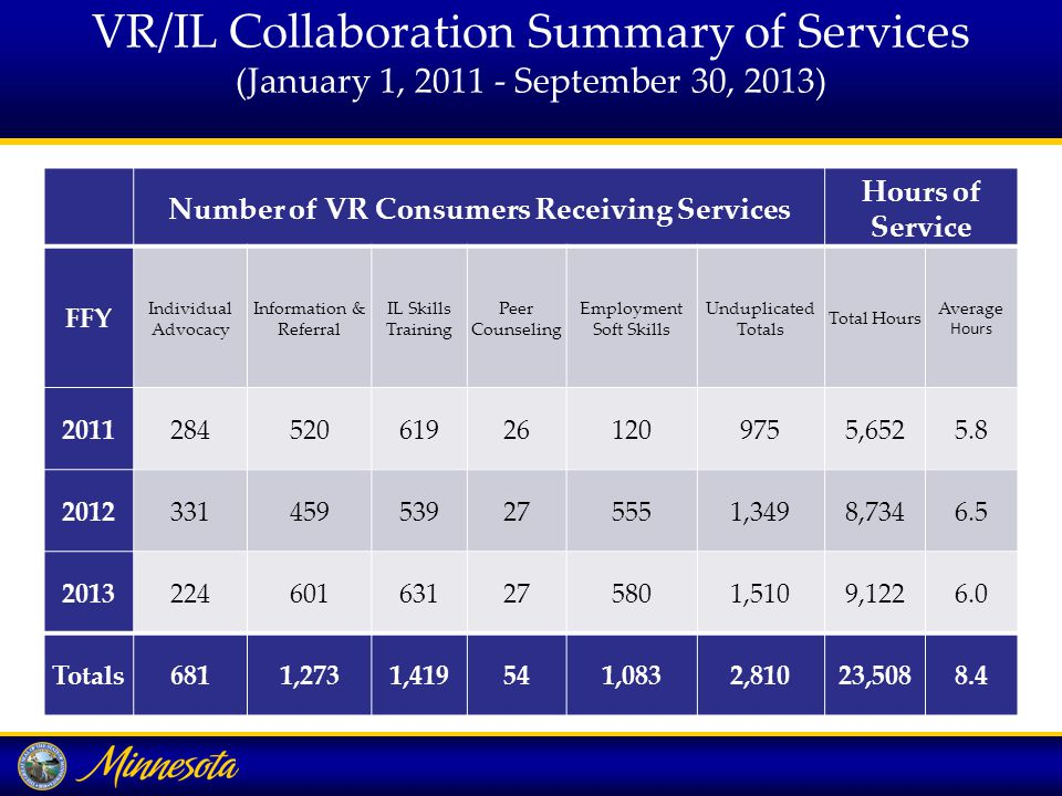 VR/IL Collaboration Summary of Services (January 1, September 30, 2013) Number of VR Consumers Receiving Services Hours of Service FFY Individual Advocacy Information & Referral IL Skills Training Peer Counseling Employment Soft Skills Unduplicated Totals Total Hours Average Hours , ,3498, ,5109, Totals6811,2731,419541,0832,81023,5088.4