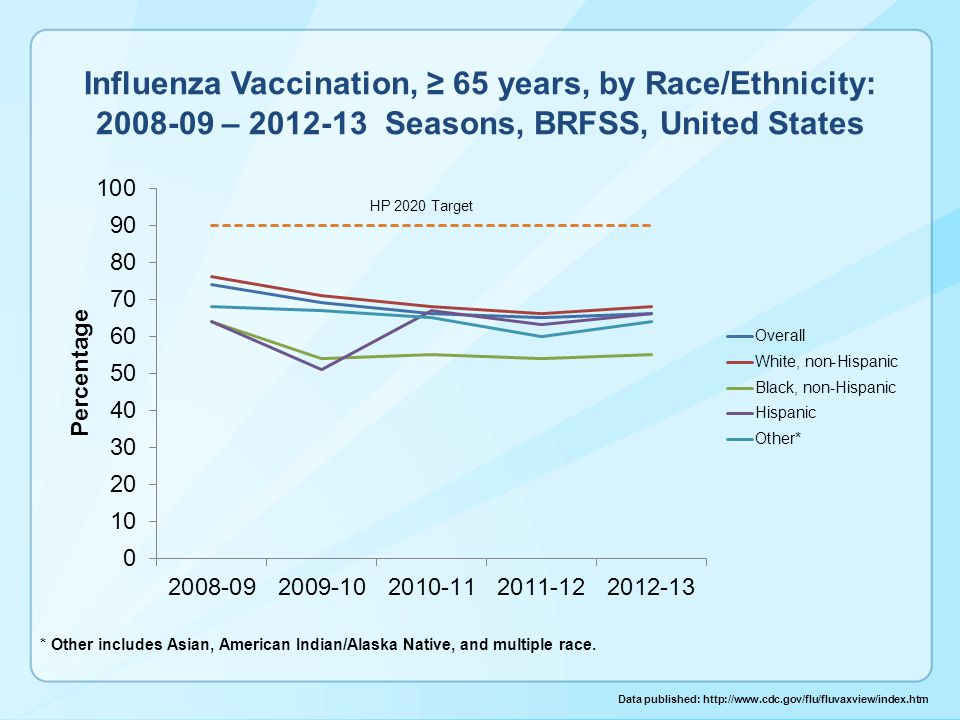 Influenza Vaccination, ≥ 65 years, by Race/Ethnicity: 2008-09 – 2012-13 Seasons, BRFSS, United States Data published: http://www.cdc.gov/flu/fluvaxview/index.htm * Other includes Asian, American Indian/Alaska Native, and multiple race.