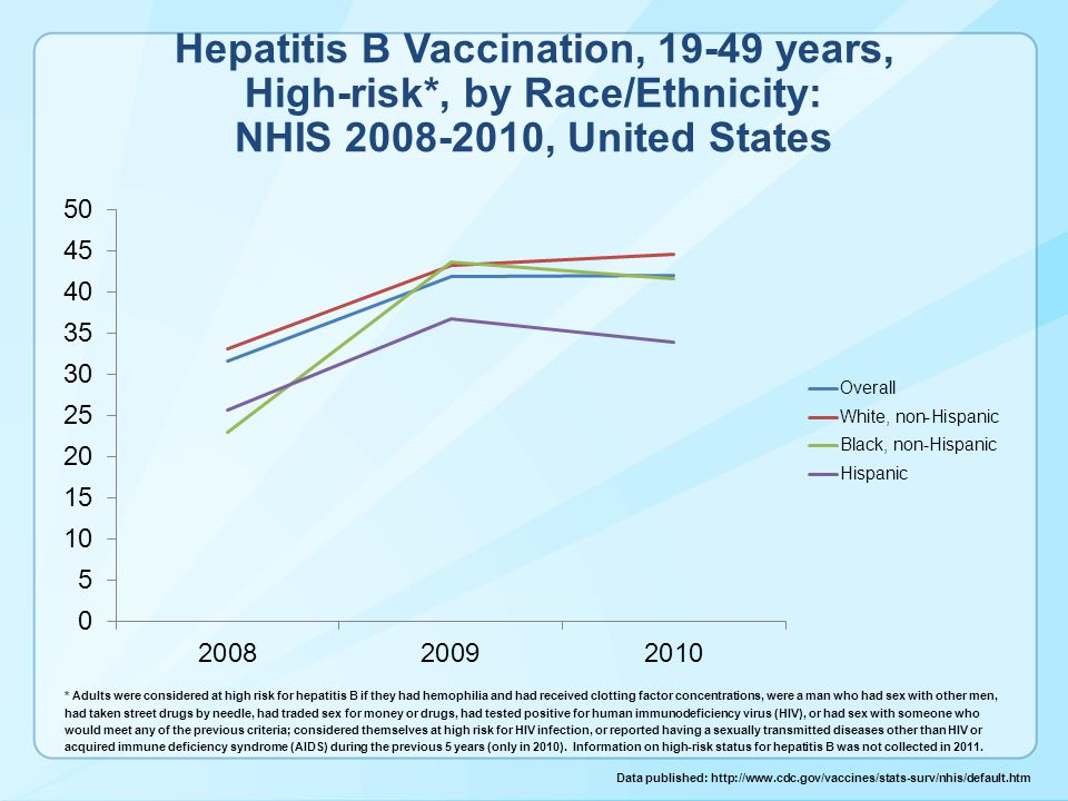 Hepatitis B Vaccination, 19-49 years, High-risk*, by Race/Ethnicity: NHIS 2008-2010, United States * Adults were considered at high risk for hepatitis B if they had hemophilia and had received clotting factor concentrations, were a man who had sex with other men, had taken street drugs by needle, had traded sex for money or drugs, had tested positive for human immunodeficiency virus (HIV), or had sex with someone who would meet any of the previous criteria; considered themselves at high risk for HIV infection, or reported having a sexually transmitted diseases other than HIV or acquired immune deficiency syndrome (AIDS) during the previous 5 years (only in 2010).