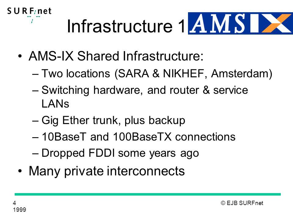 5 © EJB SURFnet 1999 Infrastructure 2